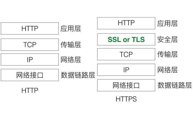 http和https的区别